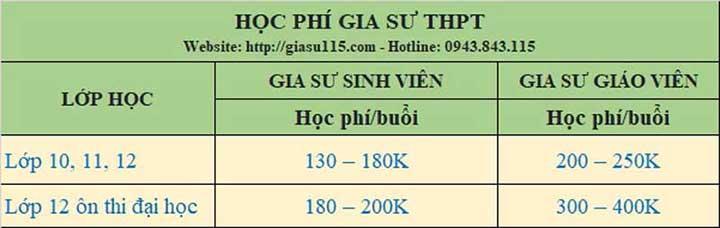 bang -gia-gia-su-day-kem-thpt-thai-nguyen-2021-2022