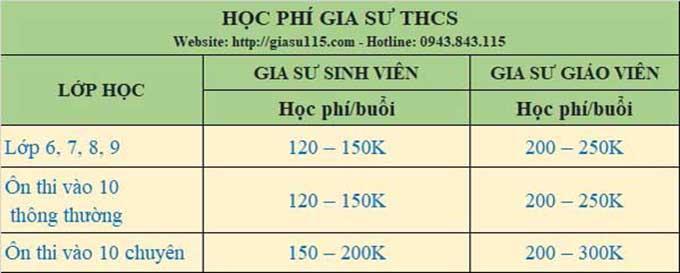 bang hoc phi thue gia su c2 tai thai nguyen 2021